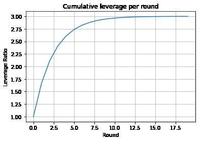 Cumulative leverage converges to a finite value.